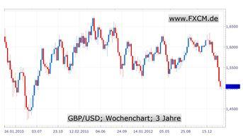 Notenbanken_halten_vorerst_still_body_BritWochenchart.jpg, Notenbanken halten vorerst still - Geldpolitik am Scheideweg?