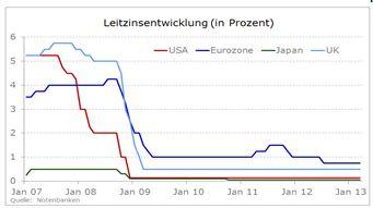 Notenbanken_halten_vorerst_still_body_Leitzinsentwicklung.jpg, Notenbanken halten vorerst still - Geldpolitik am Scheideweg?