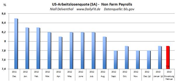 US_Arbeitsmarktbericht_-_Non_Farm_Payrolls__body_Picture_2.png, US-Arbeitsmarktbericht - Non Farm Payrolls um 14:30 - Fed plant aktuell Rücktritt aus bestehenden expansiven Maßnahmen spielen die Daten mit?