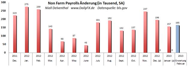 US_Arbeitsmarktbericht_-_Non_Farm_Payrolls__body_Picture_3.png, US-Arbeitsmarktbericht - Non Farm Payrolls um 14:30 - Fed plant aktuell Rücktritt aus bestehenden expansiven Maßnahmen spielen die Daten mit?