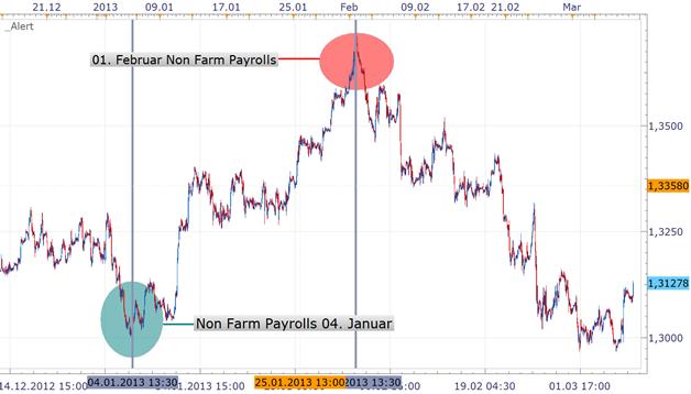 US-Arbeitsmarktbericht - Non Farm Payrolls um 14:30 - Fed plant aktuell Rücktritt aus bestehenden expansiven Maßnahmen spielen die Daten mit?