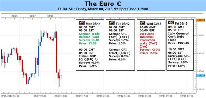 L'euro termine la semaine sur une note faible - le bluff de la BCE en cause ?
