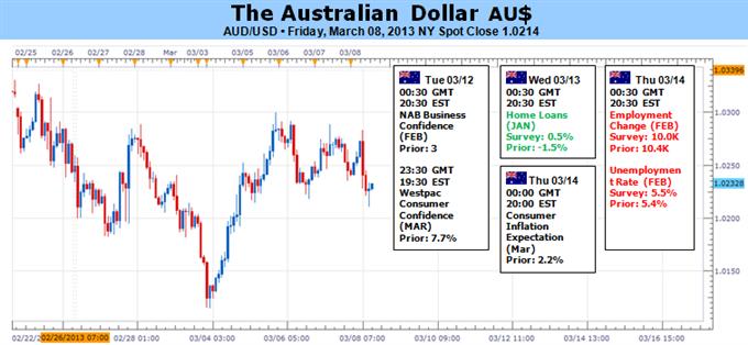 Le dollar australien vise la hausse alors que les tendances du risque sont bien soutenues