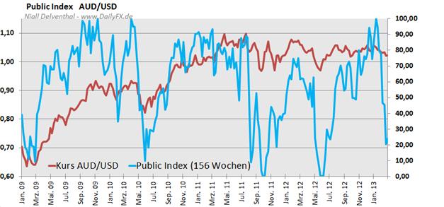 AUDUSD_COT_1103_body_Picture_3.png, AUD/USD Steigendes Interesse der Großspekulanten an Short-Positionen