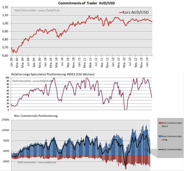 AUDUSD_COT_1103_body_Picture_5.png, AUD/USD Steigendes Interesse der Großspekulanten an Short-Positionen