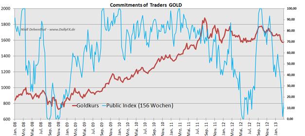 Bald_interessant_fuer_einen_Long-Einstieg_body_Picture_3.png, Gold: Public Index - bearishe Stimmung der kleinen Spekulanten. Bald interessant für einen Long-Einstieg?