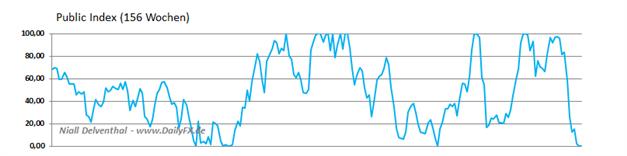 Cable_Short_COT__body_Picture_3.png, COT: Die Abwärtsspirale des Pfunds nach Bruch der 1,5 dreht sich schneller