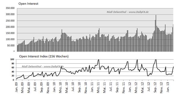 Einseitige_Reaktion_im_CAD__body_Picture_2.png, Einseitige CAD/USD Großspekulanten Nachfrage: mehr Shorts