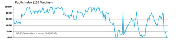 Einseitige_Reaktion_im_CAD__body_Picture_3.png, Einseitige CAD/USD Großspekulanten Nachfrage: mehr Shorts