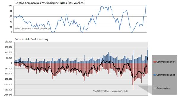 Einseitige_Reaktion_im_CAD__body_Picture_4.png, Einseitige CAD/USD Großspekulanten Nachfrage: mehr Shorts