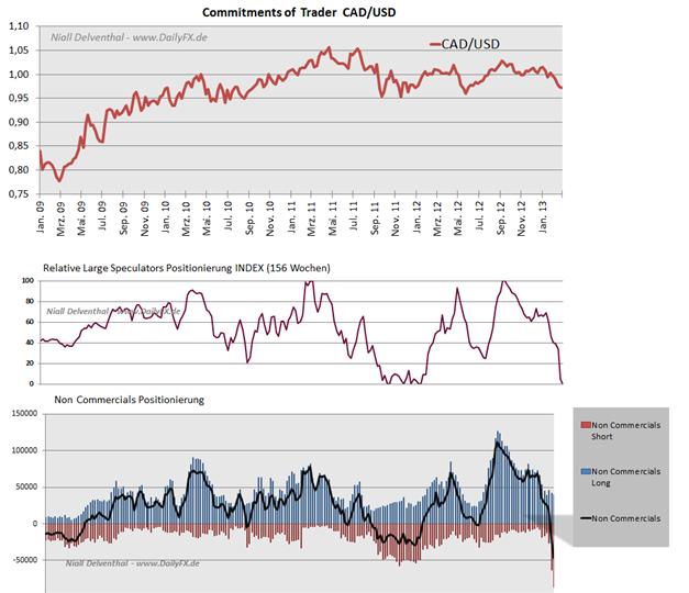 Einseitige_Reaktion_im_CAD__body_Picture_5.png, Einseitige CAD/USD Großspekulanten Nachfrage: mehr Shorts