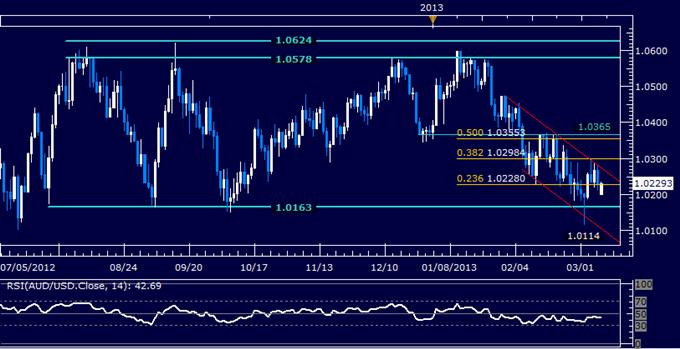 AUD/USD Technical Analysis 03.11.2013