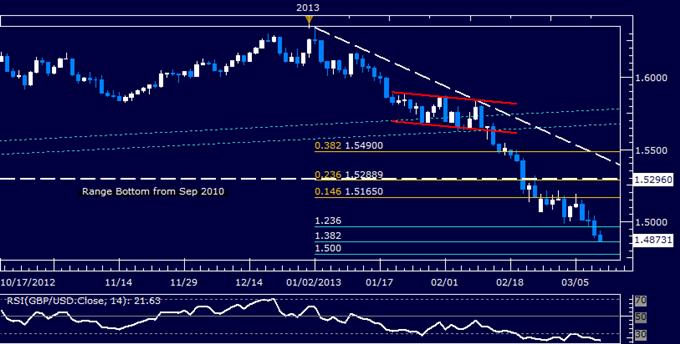 GBP/USD Technical Analysis 03.11.2013