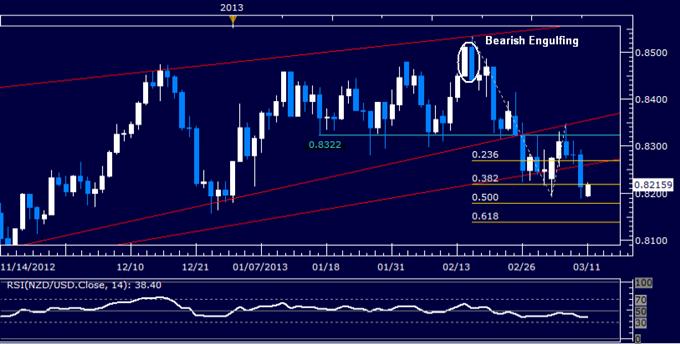 NZD/USD Technical Analysis 03.11.2013