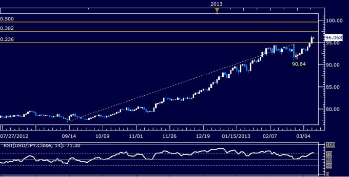 USD/JPY Technical Analysis 03.11.2013