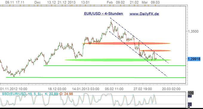 Gegenbewegung im EUR/USD begünstigt durch USD-Korrektur?