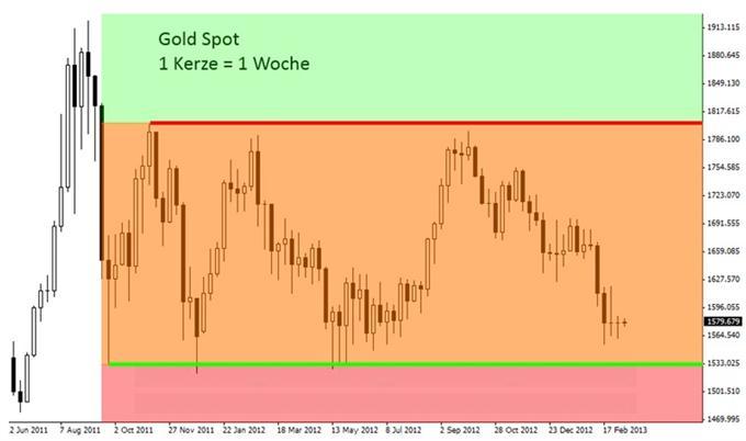 Gold: Short-Squeeze auch diese Woche?