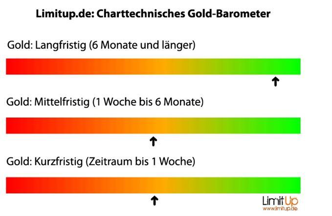 Gold_Short-Squeeze_auch_diese_Woche_body_eur3.jpg, Gold: Short-Squeeze auch diese Woche?