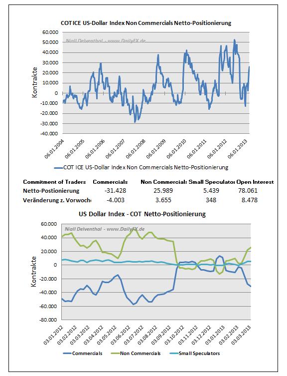 ICE_DOLLAR_11.03._body_Picture_4.png, Das Verhalten der Großspekulanten  im ICE Futures U.S. Dollar Index