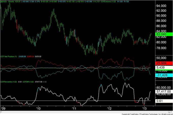 Les positions vendeuses spéculatives sur le dollar canadien sont à leur plus haut niveau depuis mars 2007
