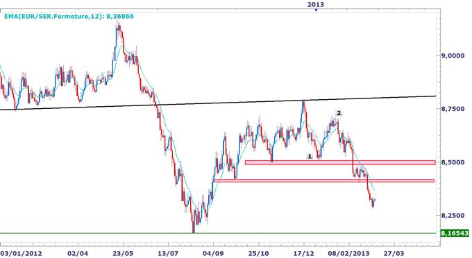 Leuro_pourrait_entamer_un_rebond_body_EURSEK.png, L'euro affiche des performances bien différentes contre un panier de 8 devises