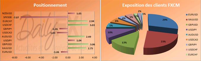 SSI du 11 mars: Les partculiers continuent d'acheter la paire GBP/USD