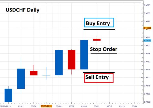 Trade_Forex_Breakouts_Using_Inside_Bars_body_Picture_1.png, Trade Forex Breakouts Using Inside Bars