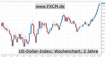 US_Dollar_Torsten_Gellert_body_Chart2.jpg, Aufwärtstrend des US-Dollar weiter intakt - Keine Störfeuer in Sicht