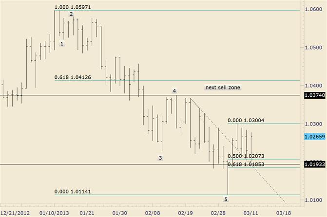 AUD/USD Holds Near Term Fibonacci Support Zone