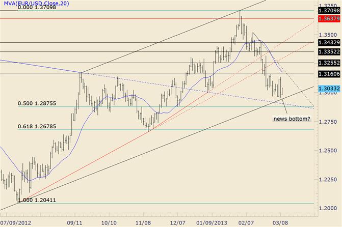EUR/USD Inside Day folgt Outside Day vom Freitag