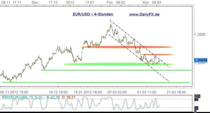 EUR/USD attackiert Abwärtstrendkanalbegrenzung