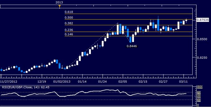 EUR/GBP Technical Analysis 03.12.2013