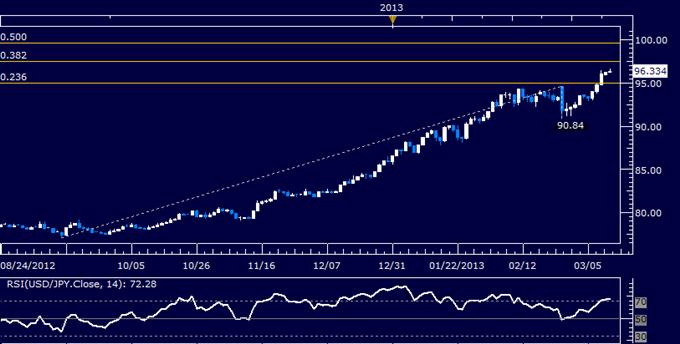 USD/JPY Technical Analysis 03.12.2013