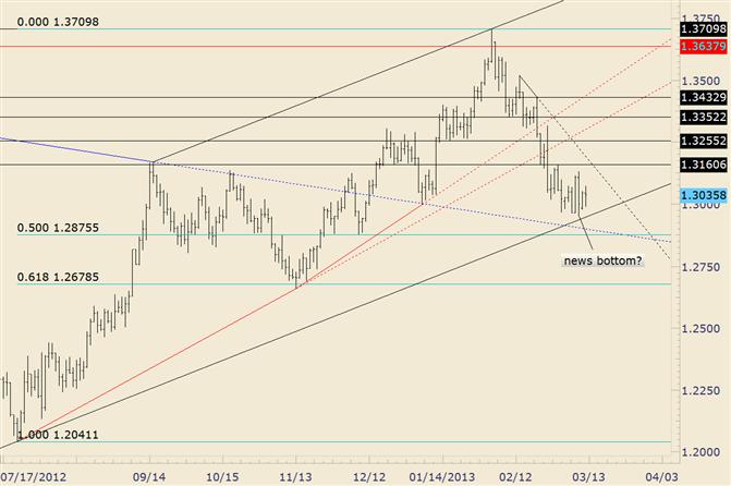 EUR/USD 1,3134 dient als richtungsweisendes Pivot