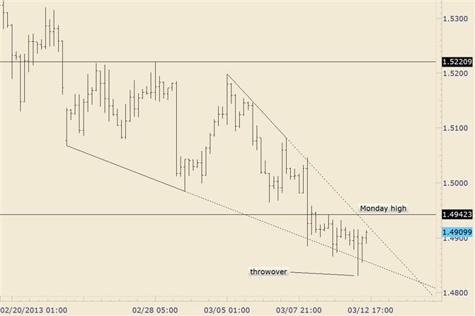 GBP/USD Reverses at Major Fibonacci Support