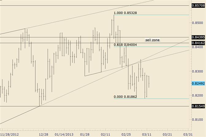 NZD/USD Trade Setup Playing Out