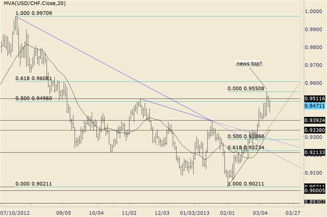 USD/CHF Dripping Towards Trendline Support