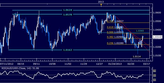 AUD/USD Technical Analysis 03.13.2013