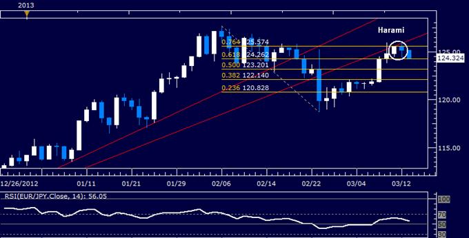 EUR/JPY Technical Analysis 03.13.2013