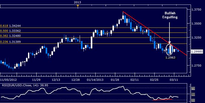 EUR/USD Technical Analysis 03.13.2013