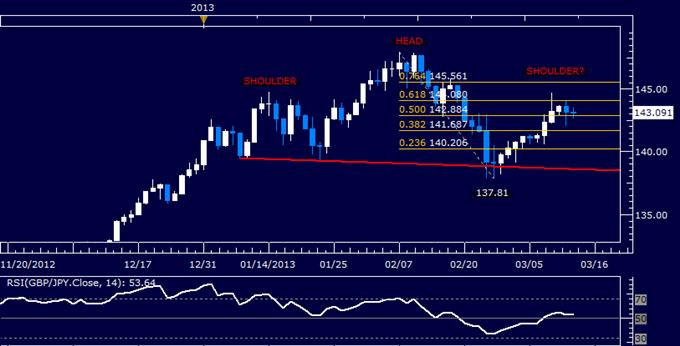 GBP/JPY Technical Analysis 03.13.2013