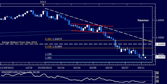 GBP/USD Technical Analysis 03.13.2013