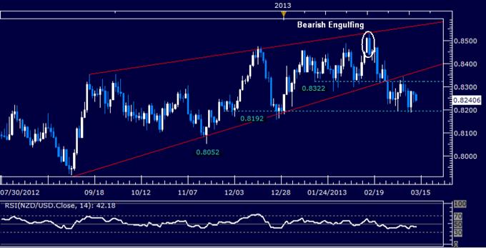 NZD/USD Technical Analysis 03.13.2013