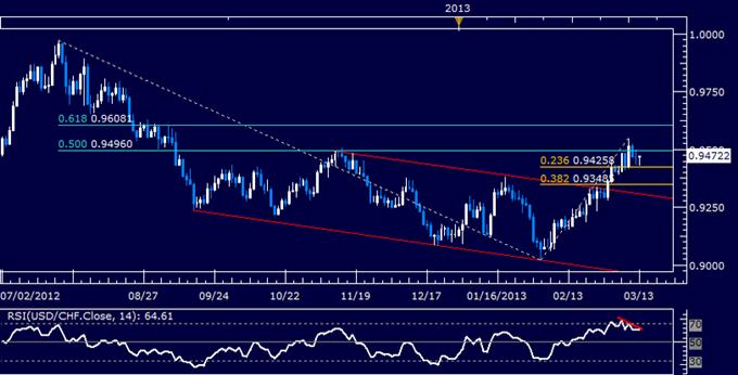 USD/CHF Technical Analysis 03.13.2013