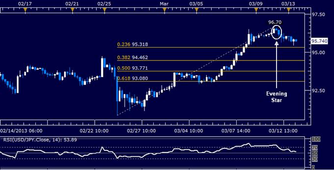 USD/JPY Technical Analysis 03.13.2013