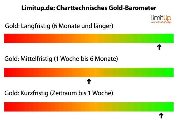 Gold_1585_sind_durch_body_eur1.jpg, Gold: 1585 sind durch
