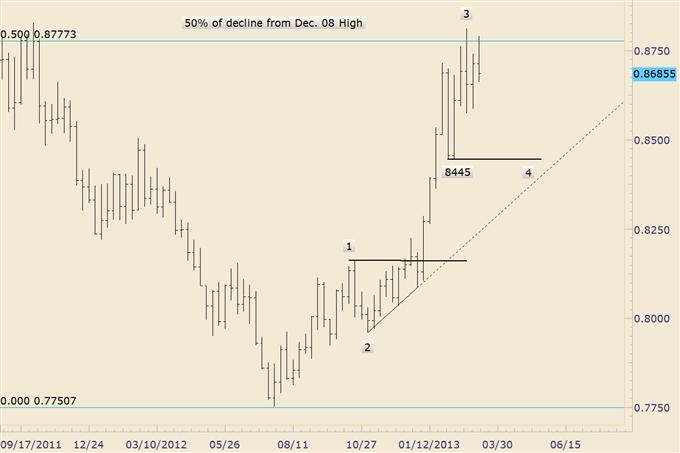 Longer Term Trade Opportunities in EUR/AUD, EUR/SEK