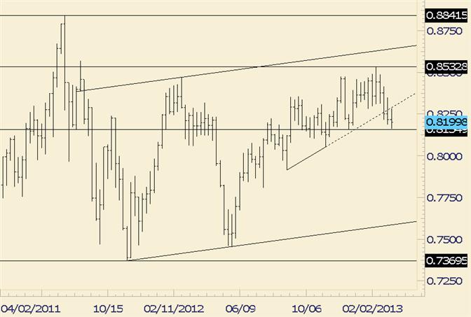 NZD/USD Trades into December Low