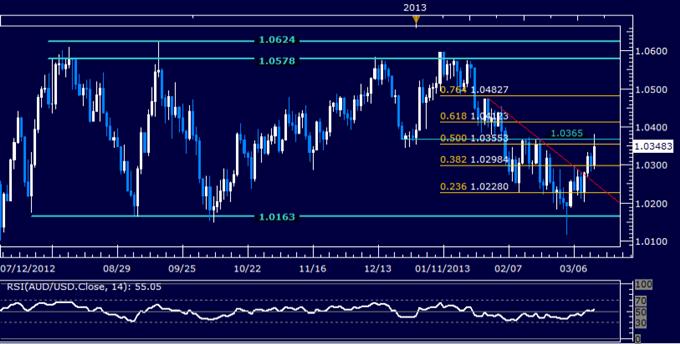 AUD/USD Technical Analysis 03.14.2013