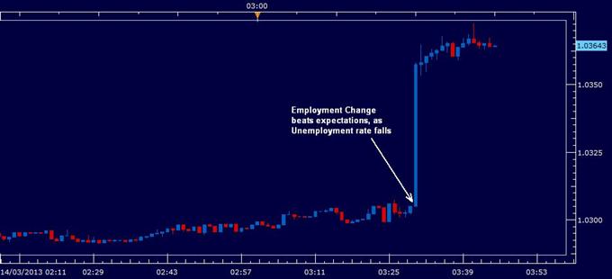 Australian Dollar Soars on Drastic Jobs Improvement